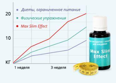 chem-otlichaetsa-max-slim-effect-ot-obichnih-sredstv